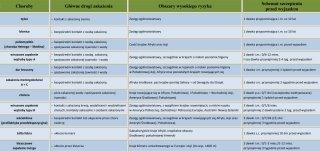 Tabela szczepień